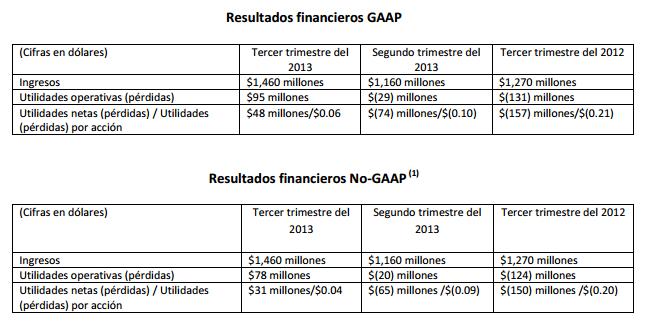 Resultados_financieros_AMD