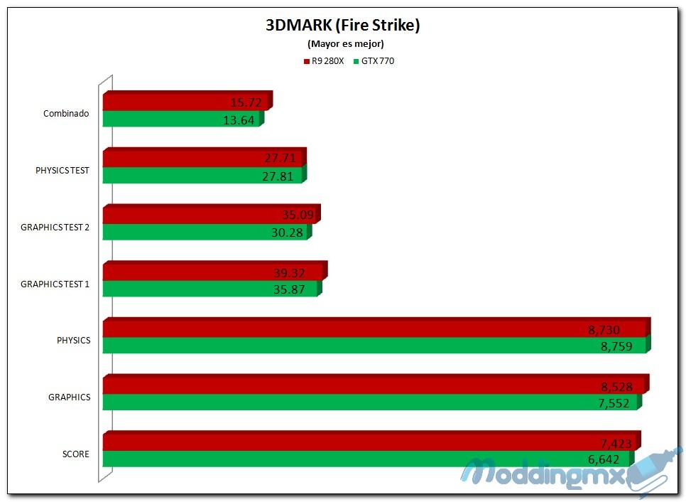 3DMARK FIRE STRIKE