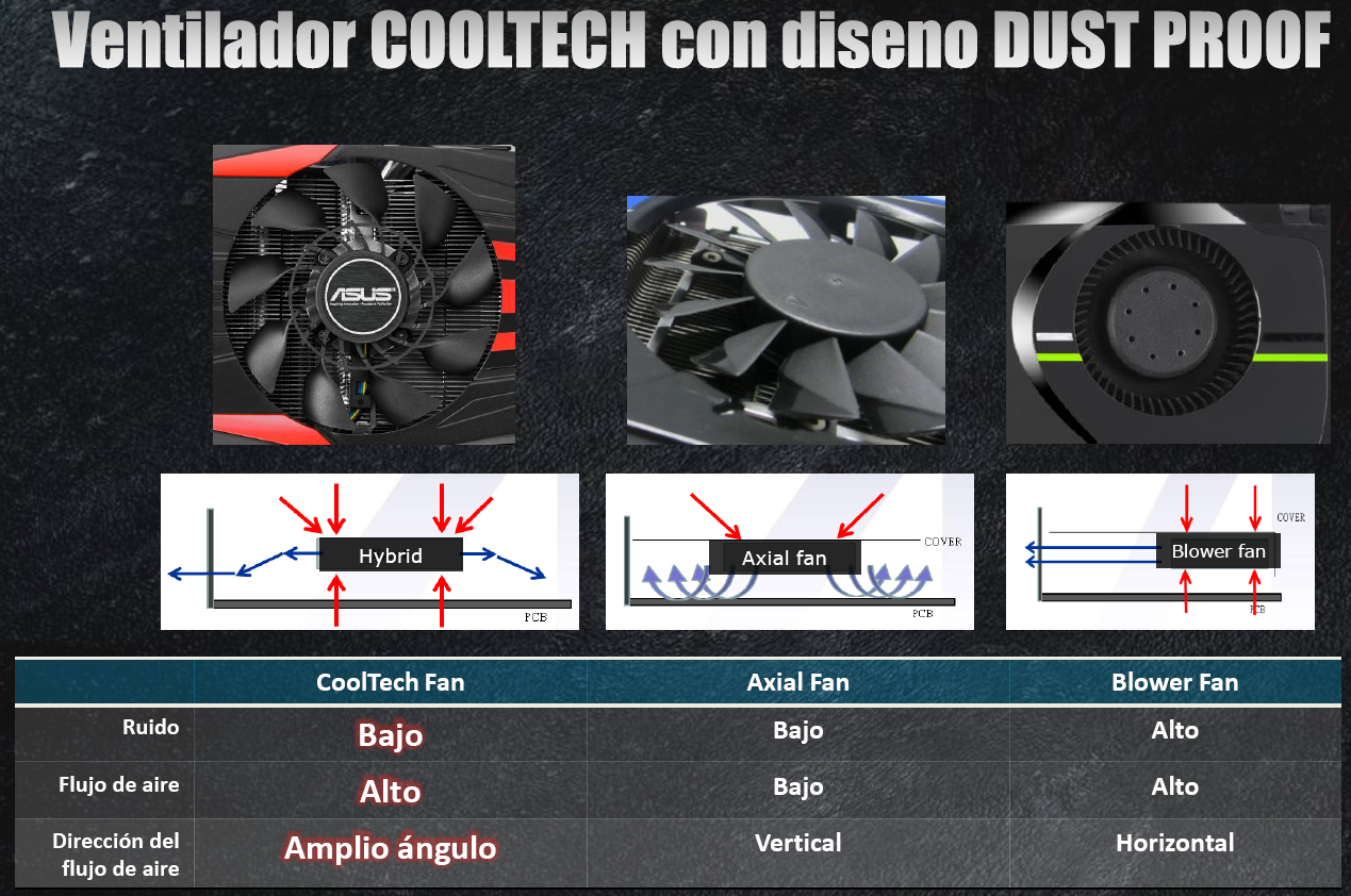 Ventiladores Dust Proof
