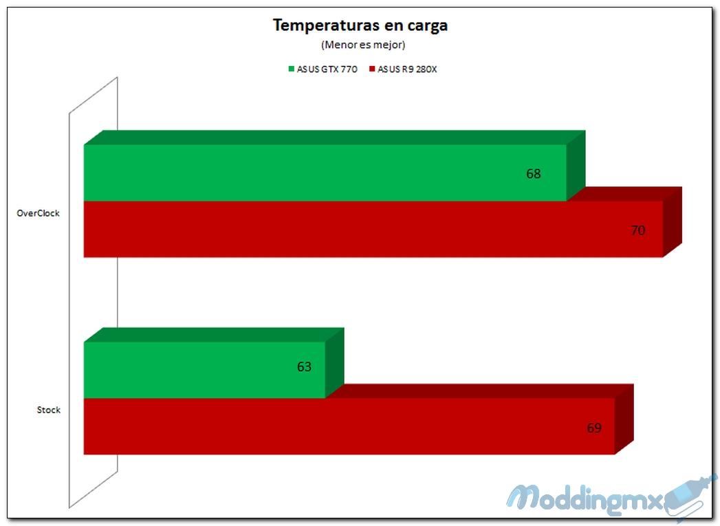 Grafica temperaturas en carga1