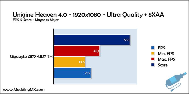 Gigabyte-Z87X-UD7-TH-Unigine-Heaven-4