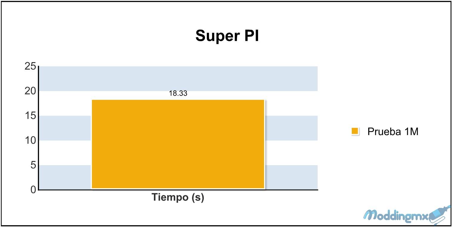 SuperPI