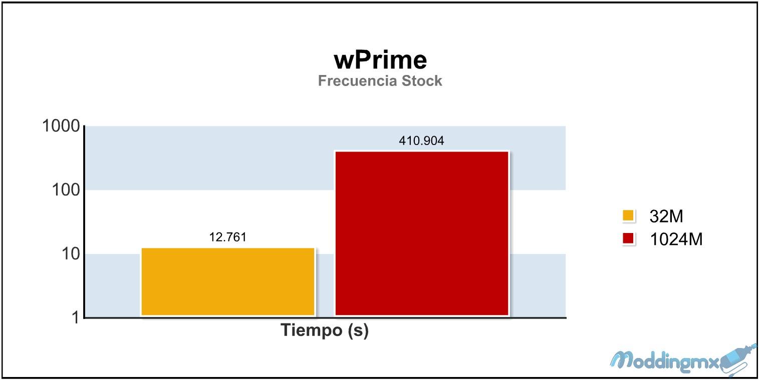 wPrime 2.1
