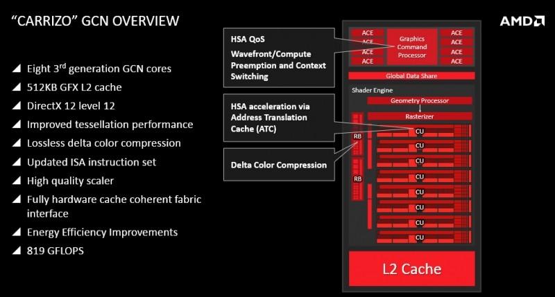 AMD-Carrizo-APU-2